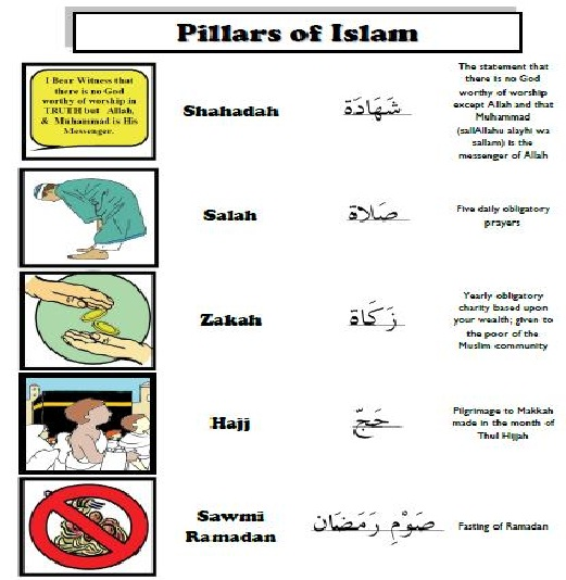 Essay About The Five Pillars Of Islam